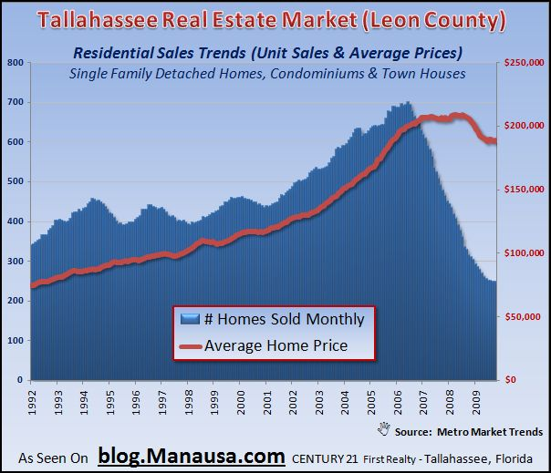 Graph of Real Estate Values Declining In Tallahassee