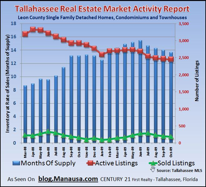 Graph of Supply of homes for sale in Tallahassee