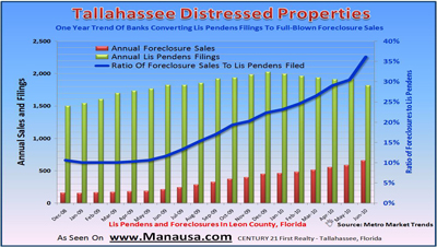 Graph-of-Tallahassee-Foreclosures-and-Lis-Pendens-Filings
