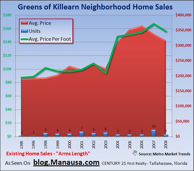 Greens of Killearn Home Sales In Tallahassee