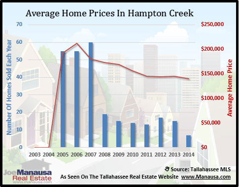 Hampton Creek Home Prices