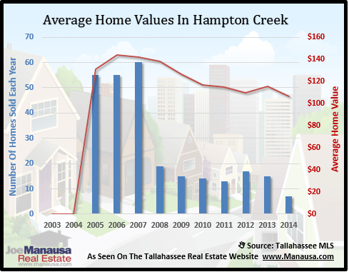 Hampton Creek Home Values