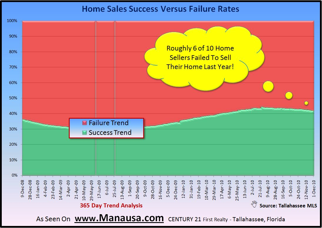 Happy Home Sellers Have Sold Their Homes Real Estate Graph
