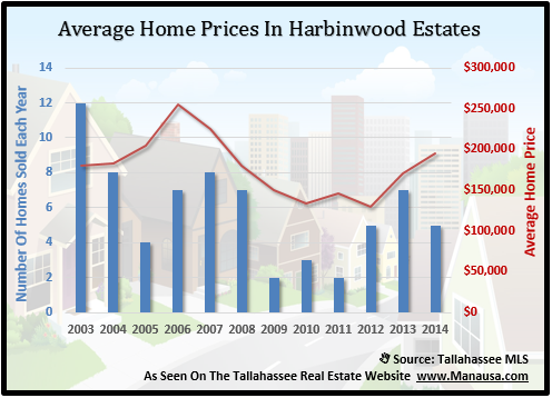 Harbinwood Estates Home Prices