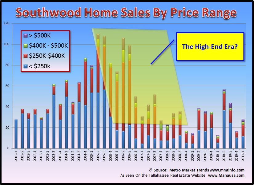 High End Home Sales In Southwood Image