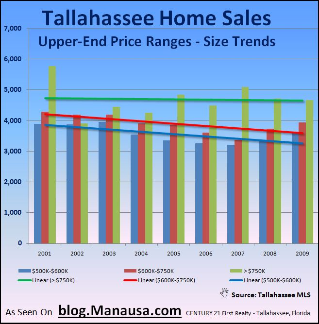 High End Home Sales In Tallahassee