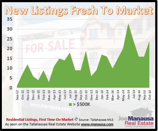High End Listings In Tallahassee