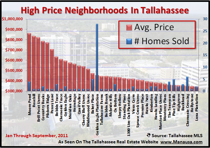 High Price Homes In Tallahassee Neighborhoods