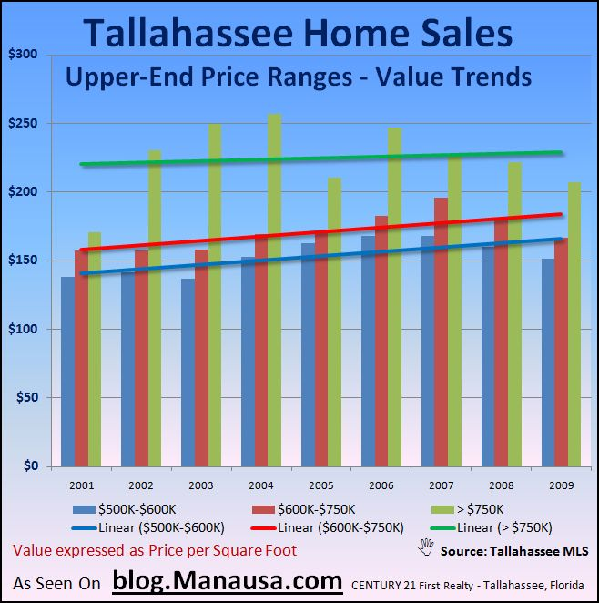 High Value Home Sales In Tallahassee
