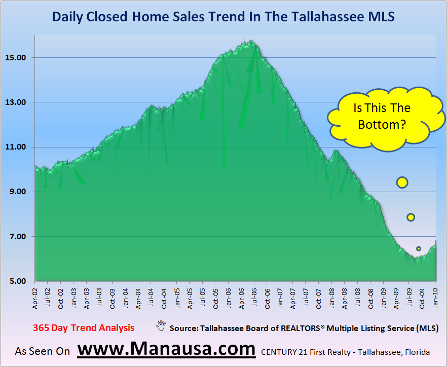Historic Daily Closed Home Sales In Tallahassee January 16, 2009