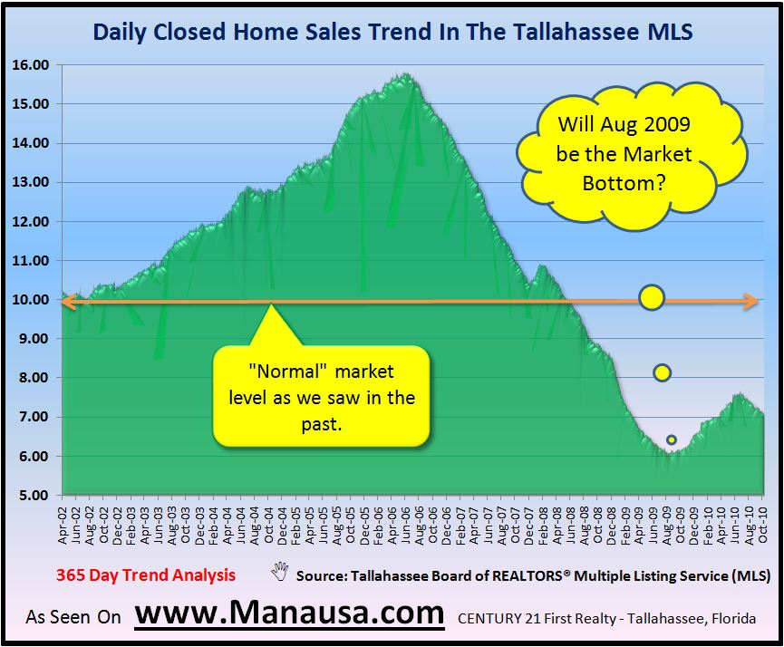 Historic Daily Closed Home Sales In Tallahassee