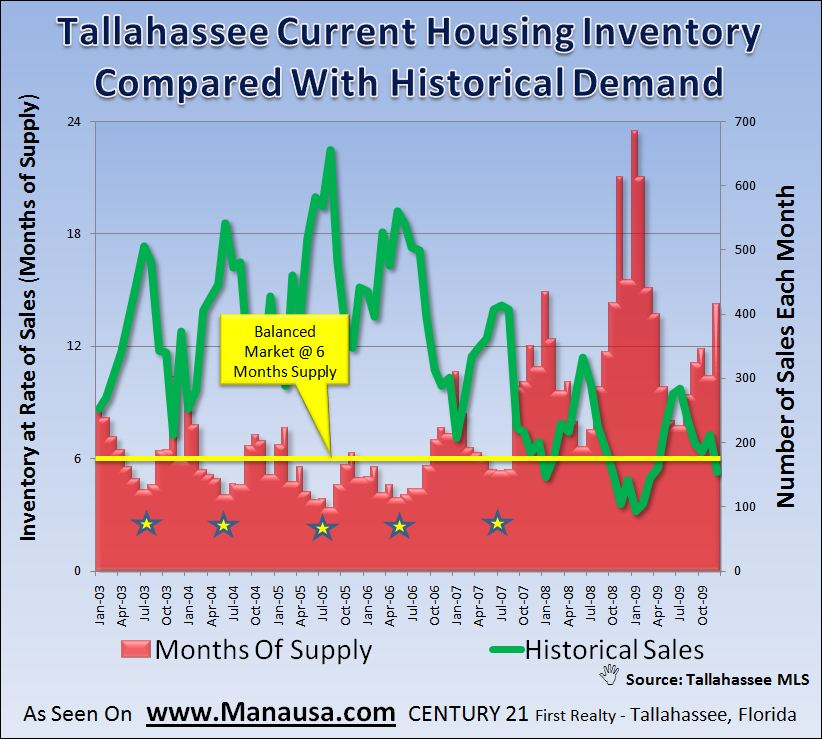 Historic Demand Levels For Homes In Tallahassee