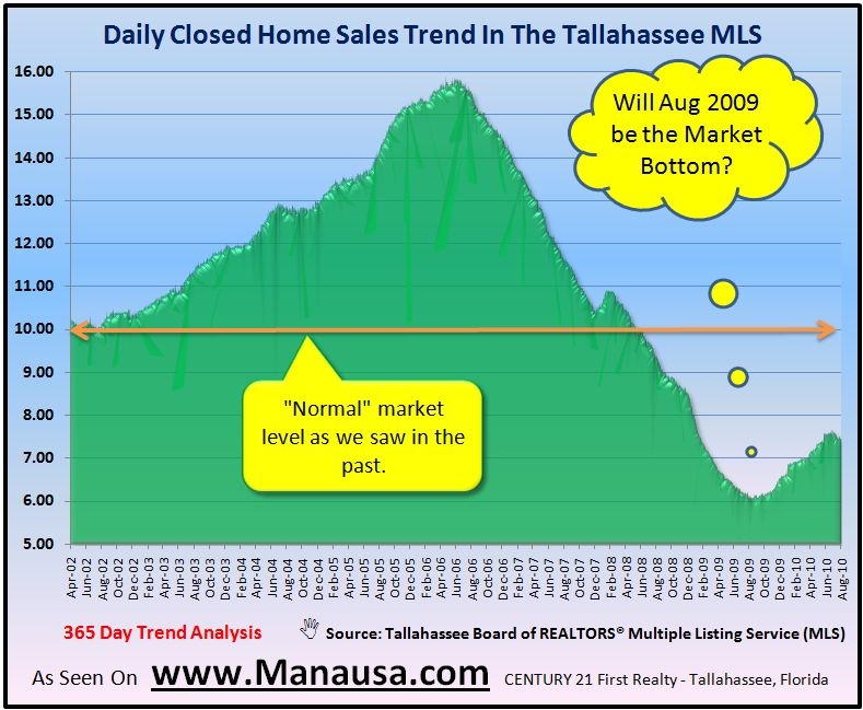 Historic Home Sales In Tallahassee