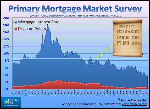 Historic Mortgage Interest Rates Joe Manausa Real Estate 1140 Capital Circle SE #12A Tallahassee, FL 32301 (850) 366-8917 www.manausa.com