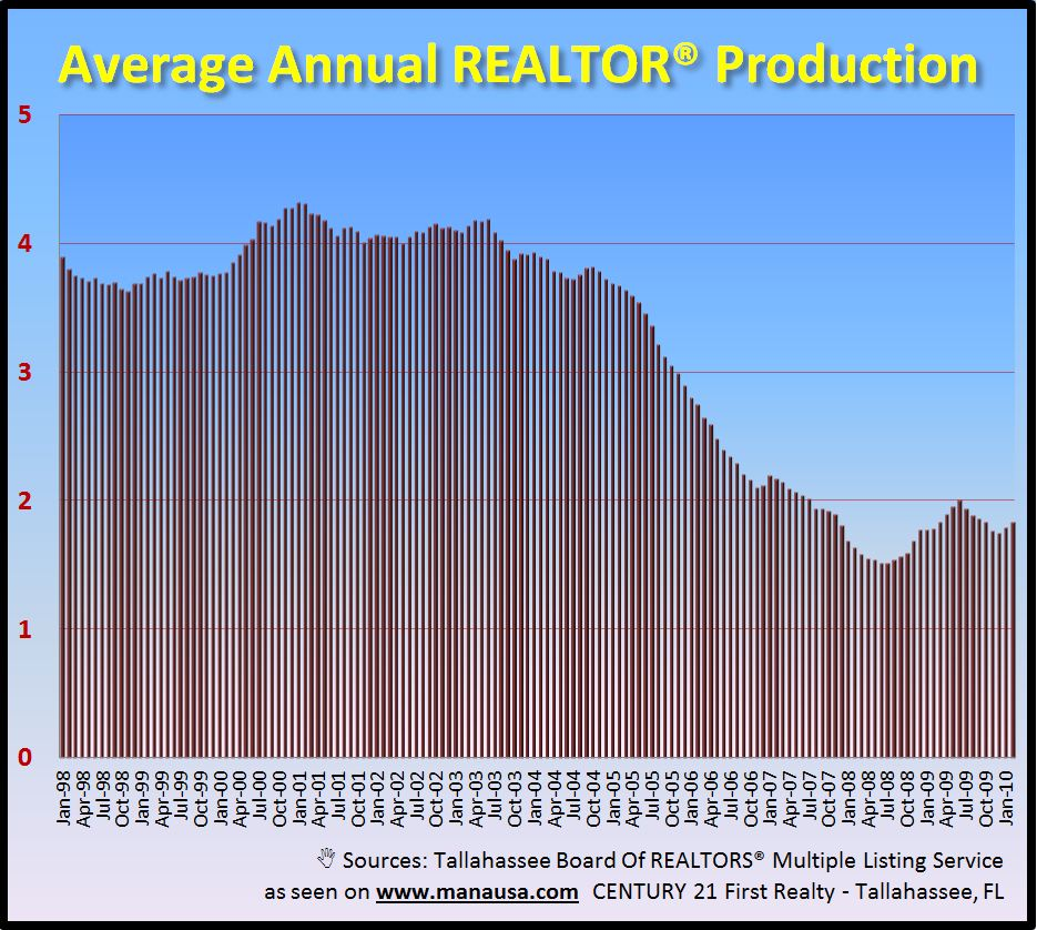 Historic real estate agent production Graph Image