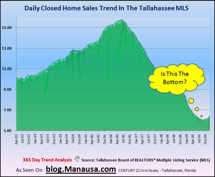 Historic daily closed home sales in the Tallahassee real estate market
