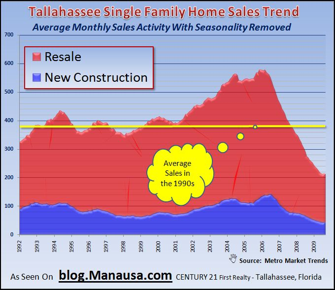 Historic norms in home sales