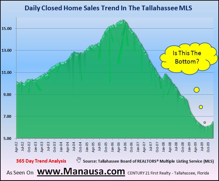 Historical Daily Home Sales In Tallahassee