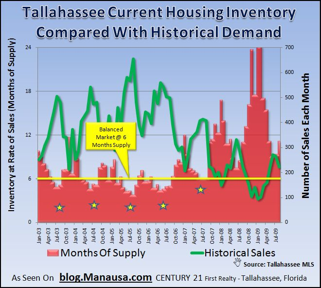 Historical Home Supply And Demand Analysis In Tallahassee