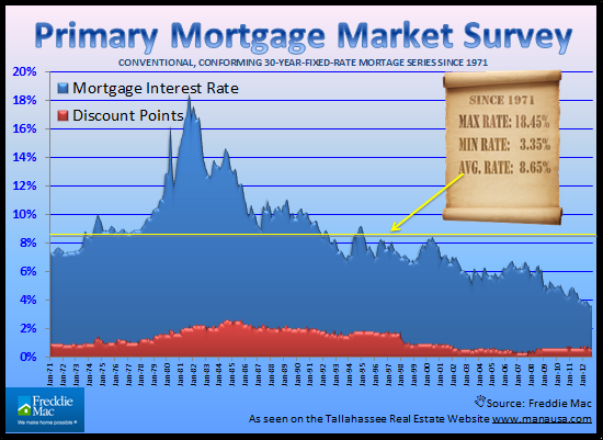 Historical Mortgage Interest Rates