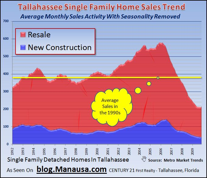 Historical Single Family Detached Home Sales In Tallahassee 11-30-2009