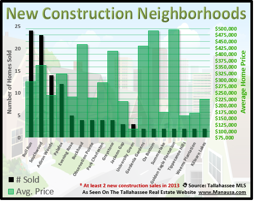 Home Construction Neighborhoods Tallahassee FL