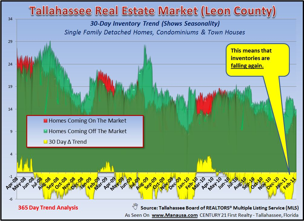 Home Inventory For Sale In Tallahassee Image