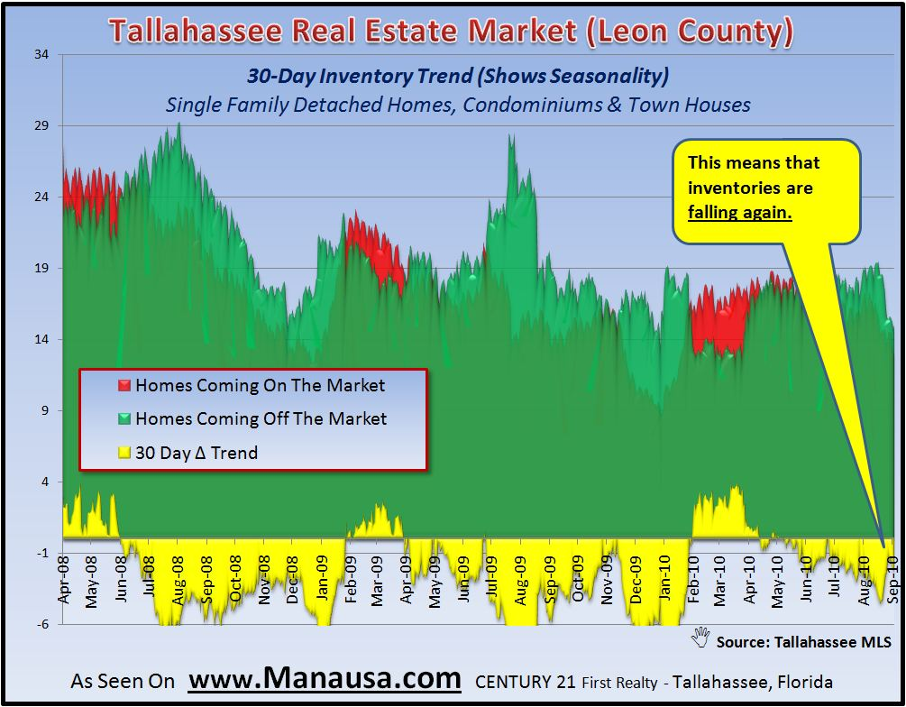 Home Inventory Levels In Tallahassee
