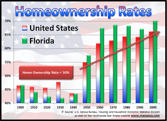 Home Ownership Rate Affects Real Estate Investment Returns