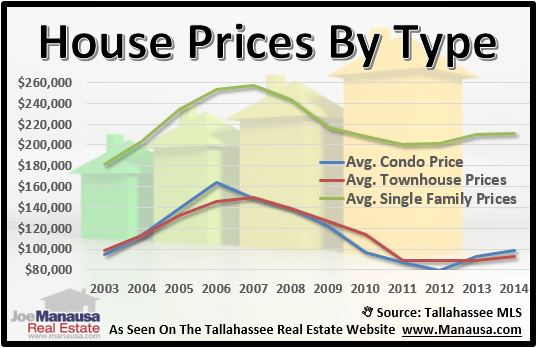 Home Prices By Type