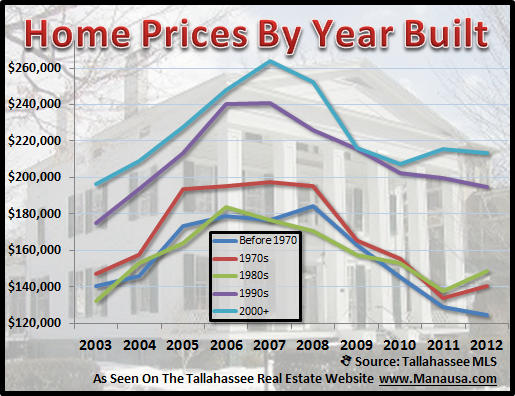 Home Prices By Year Built