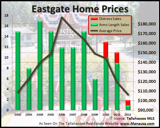Home Prices Eastgate Tallahassee Florida