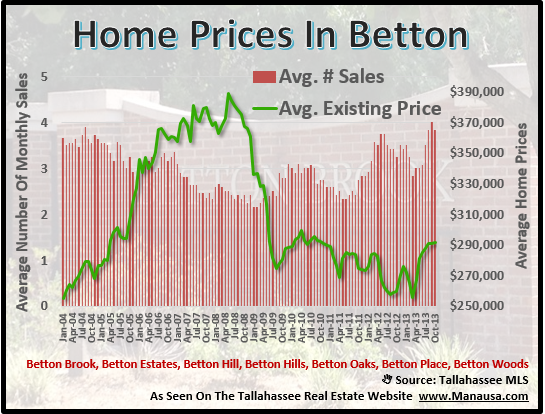 Home Prices In Betton