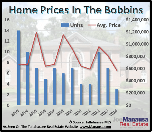 Home Prices In Bobbin Brook