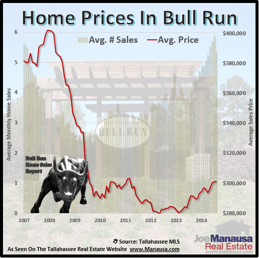 Home Prices In Bull Run