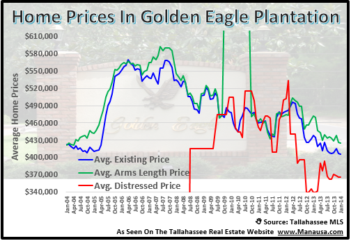 Home Prices In Golden Eagle Plantation