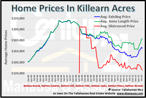 Home Prices In Killearn Acres