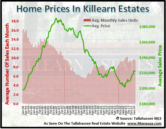 Home Prices In Killearn Estates 32309