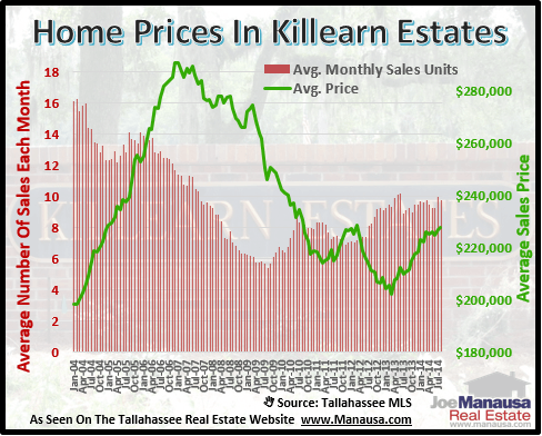 Home Prices In Killearn Estates