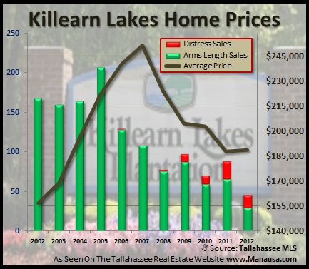 Home Prices In Killearn Lakes Plantation in Tallahassee Joe Manausa Real Estate 1140 Capital Circle SE #12A Tallahassee, FL 32301 (850) 366-8917 www.manausa.com