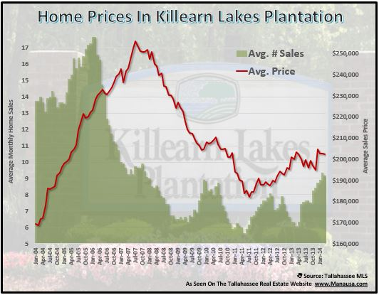 Home Prices In Killearn Lakes Plantation