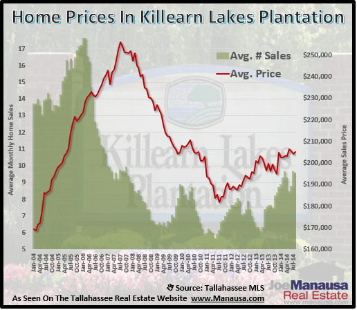 Home Prices In Killearn Lakes