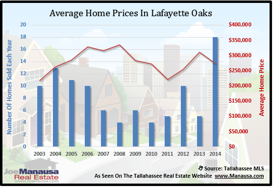 Home Prices In Lafeyette Oaks