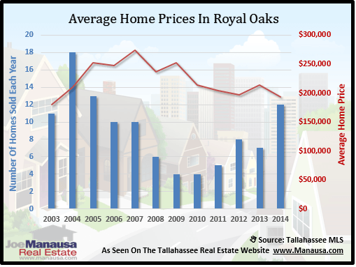 Home Prices In Royal Oaks