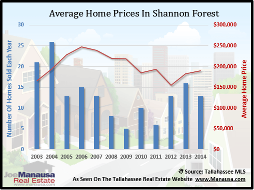 Home Prices In Shannon Forest