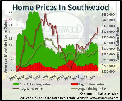 Home Prices In Southwood