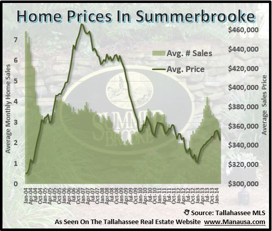 Home Prices In Summerbrooke