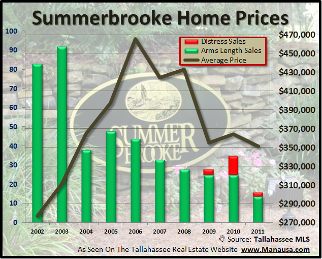 Home Prices In Summerbrooke Home Sales