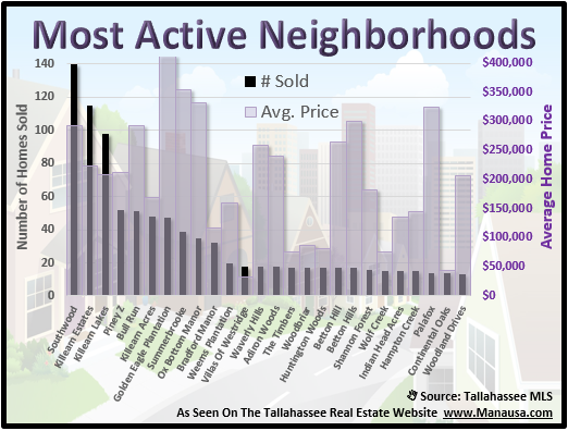 Home Prices In Tallahassee Neighborhoods