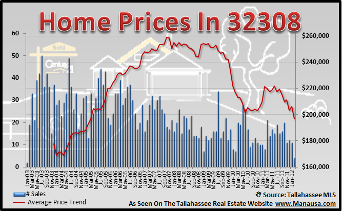 Home Prices In The 32308 Real Estate Report